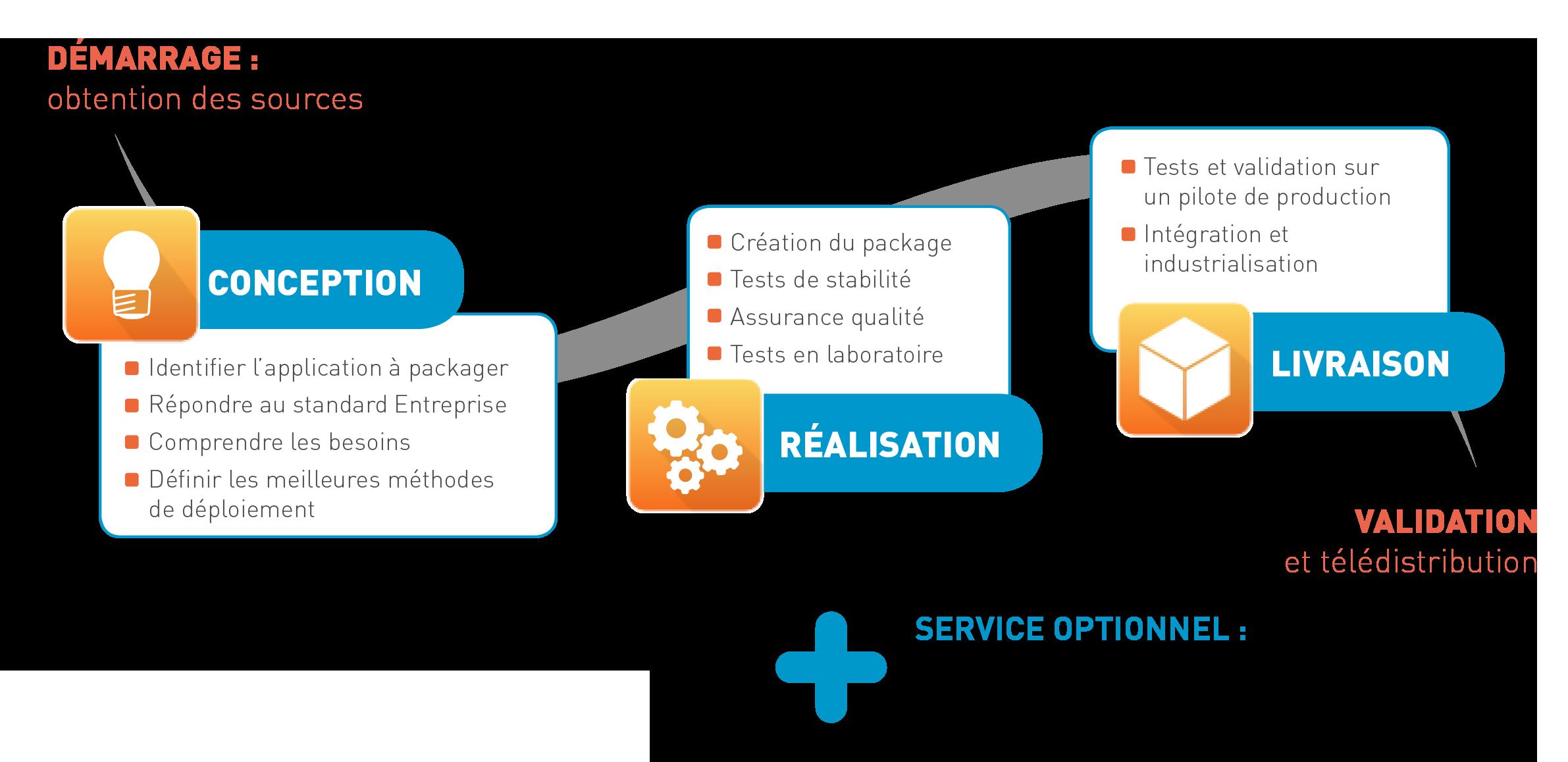 Méthode service packaging EasyDesk